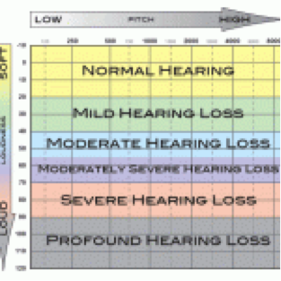 Hearing Tests and Evaluations | Aurora, CO