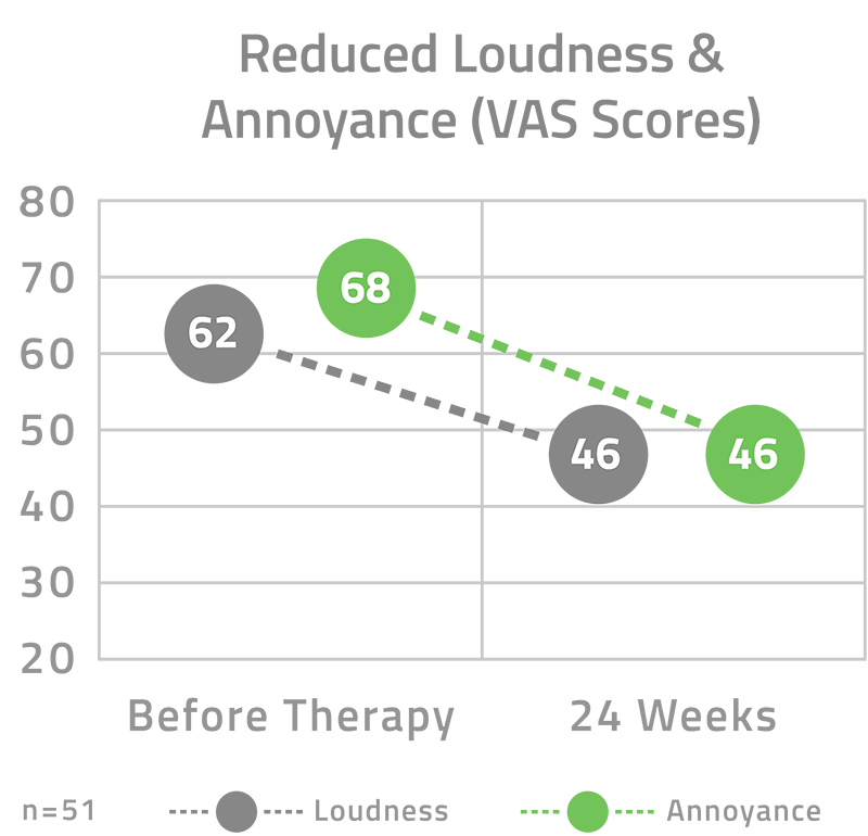 Reduced Loudness Annoyance Chart