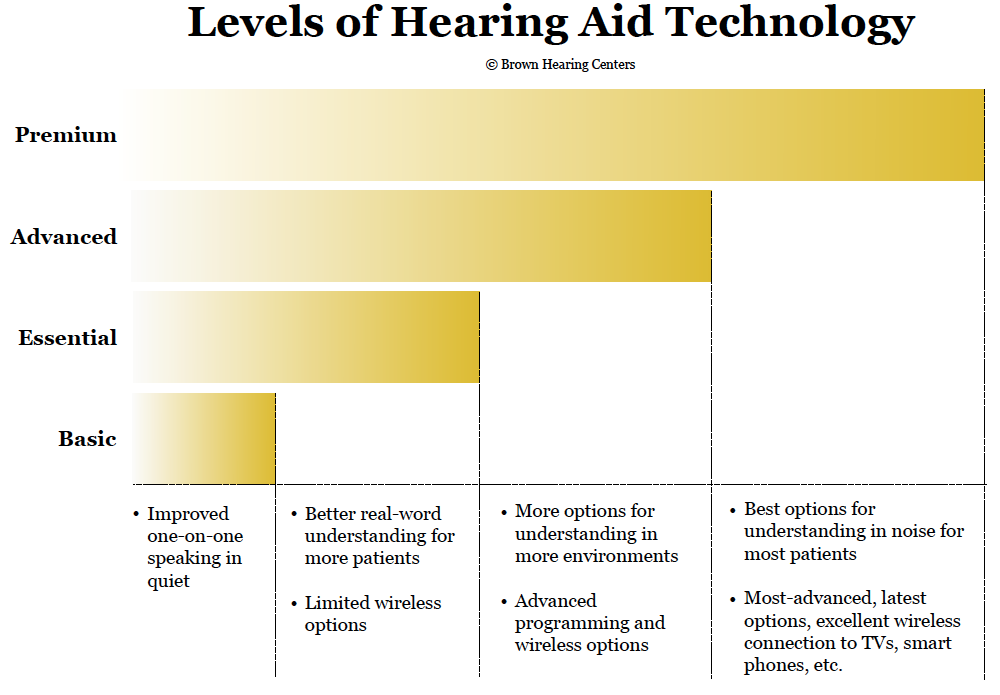 Levels of Hearing Aid Technology